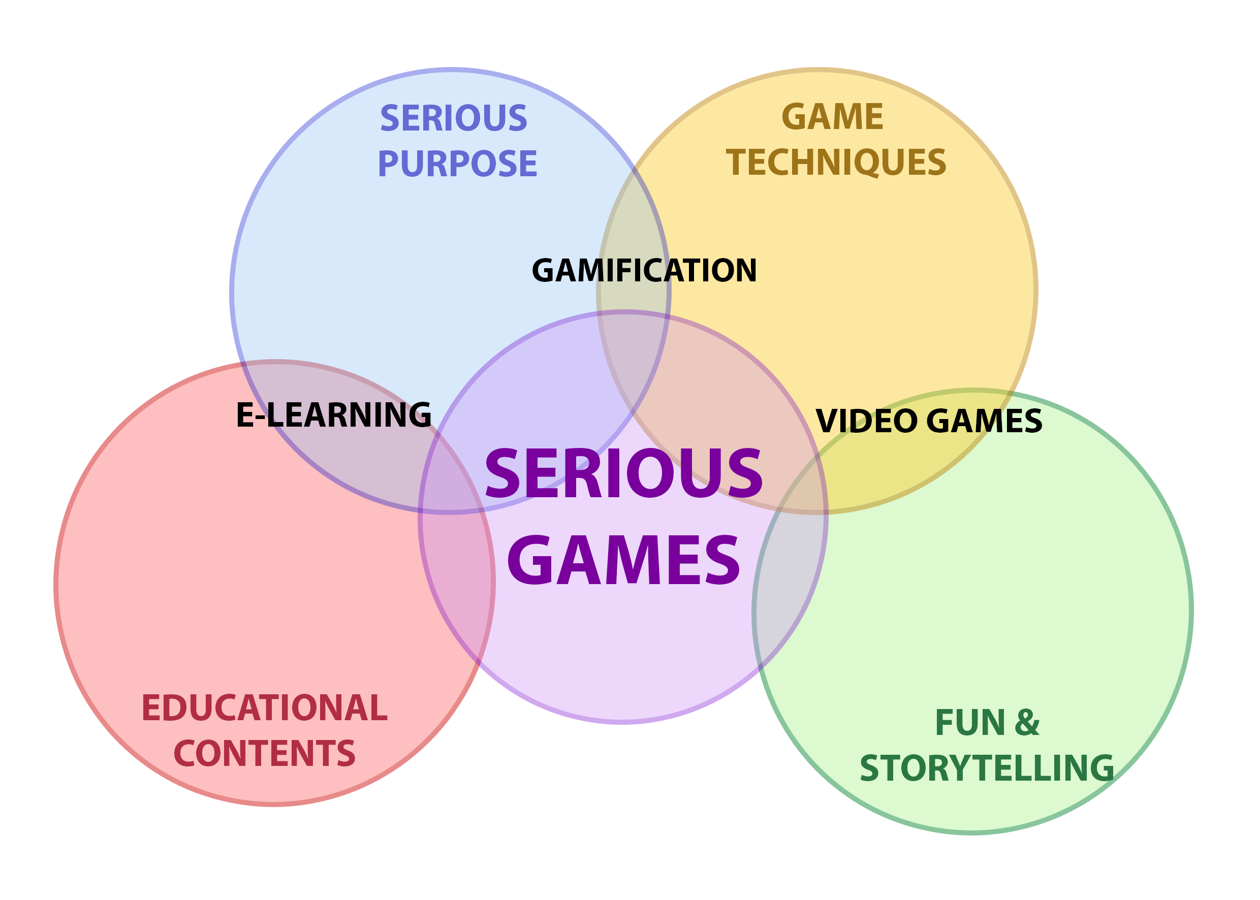 What is a Serious Game?