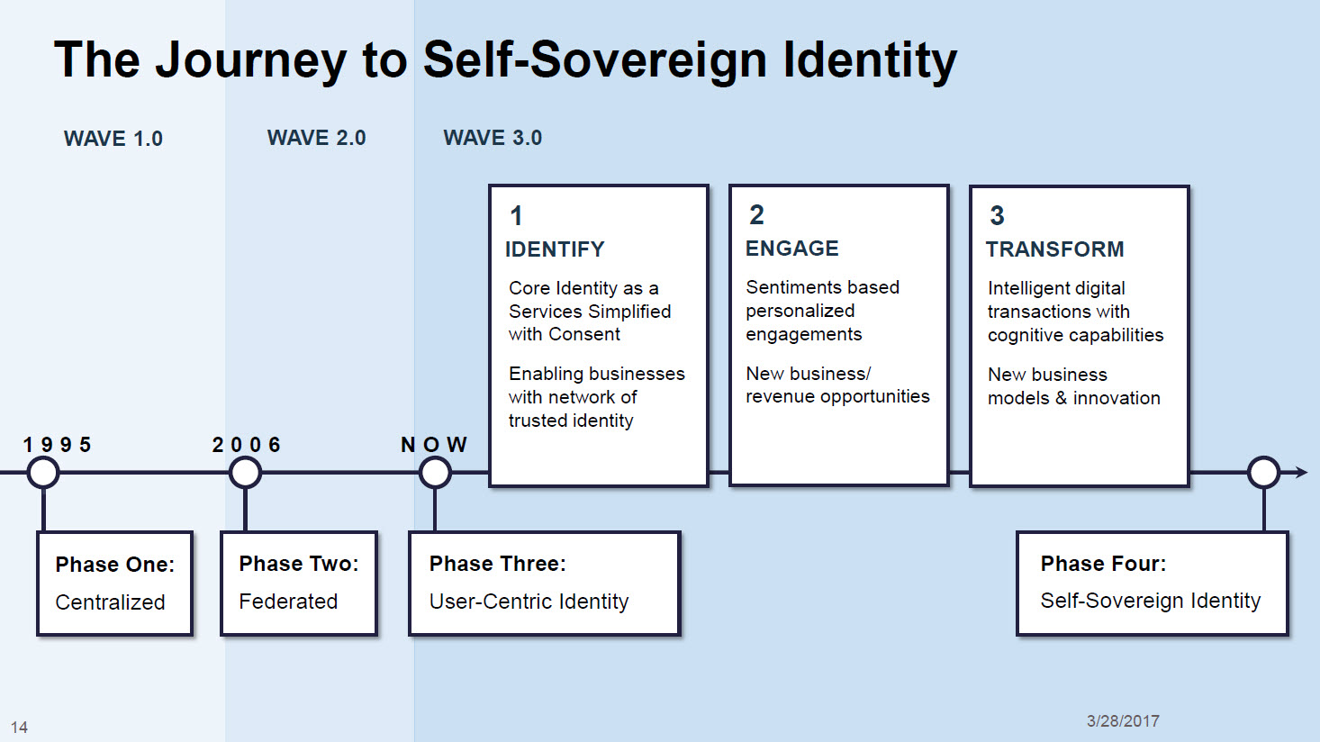 The Path to Self-Sovereign Identity