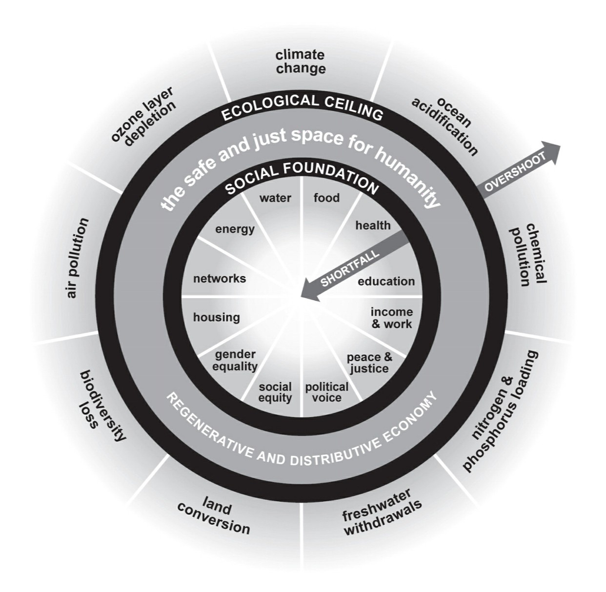 Design Drama Tools in Doughnut Economics